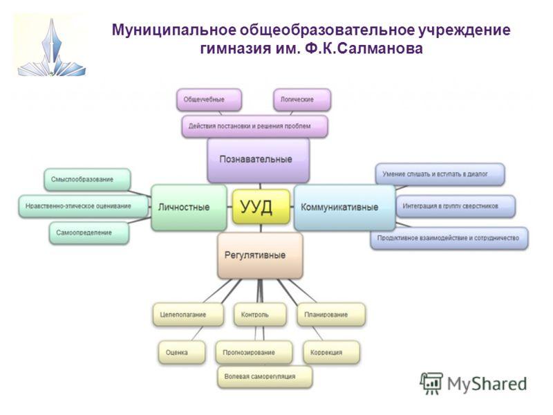Муниципальное общеобразовательное учреждение гимназия им. Ф.К.Салманова Сургут 2011