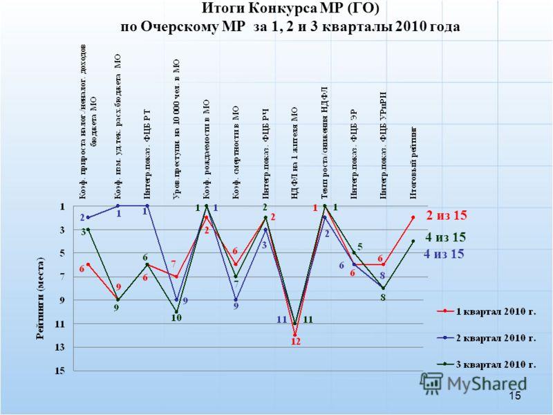 15 Итоги Конкурса МР (ГО) по Очерскому МР за 1, 2 и 3 кварталы 2010 года 2 из 15 4 из 15