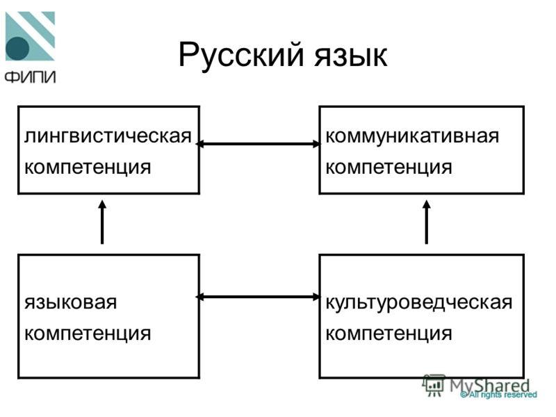 Русский язык лингвистическая компетенция коммуникативная компетенция языковая компетенция культуроведческая компетенция
