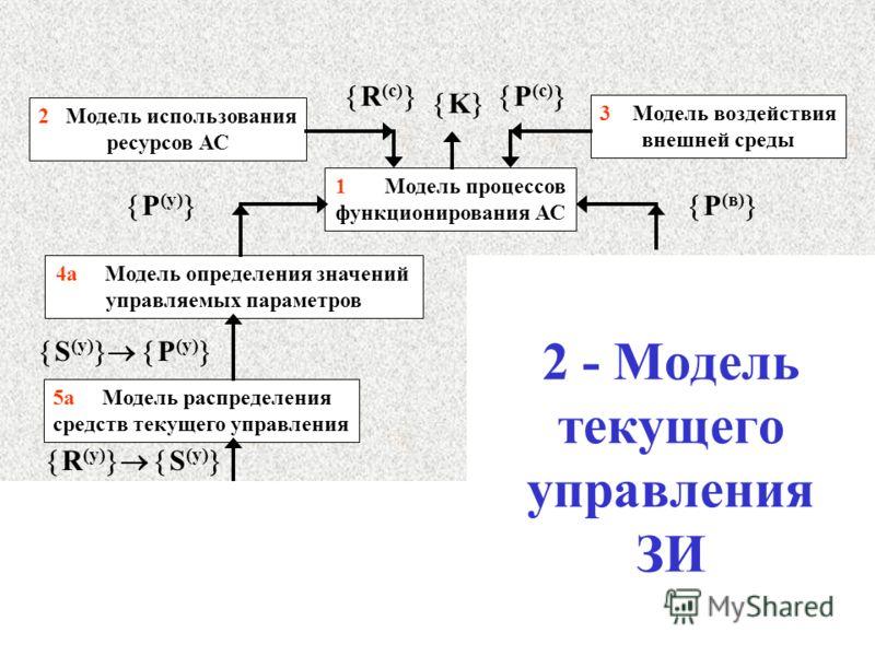 1 Модель процессов функционирования АС 2 Модель использования ресурсов АС 3 Модель воздействия внешней среды 4а Модель определения значений управляемых параметров 5а Модель распределения средств текущего управления K R (c) P (c) R (y) S (y) P (в) P (