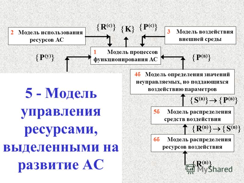 5 - Модель управления ресурсами, выделенными на развитие АС 1 Модель процессов функционирования АС 2 Модель использования ресурсов АС 3 Модель воздействия внешней среды 4б Модель определения значений неуправляемых, но поддающихся воздействию параметр