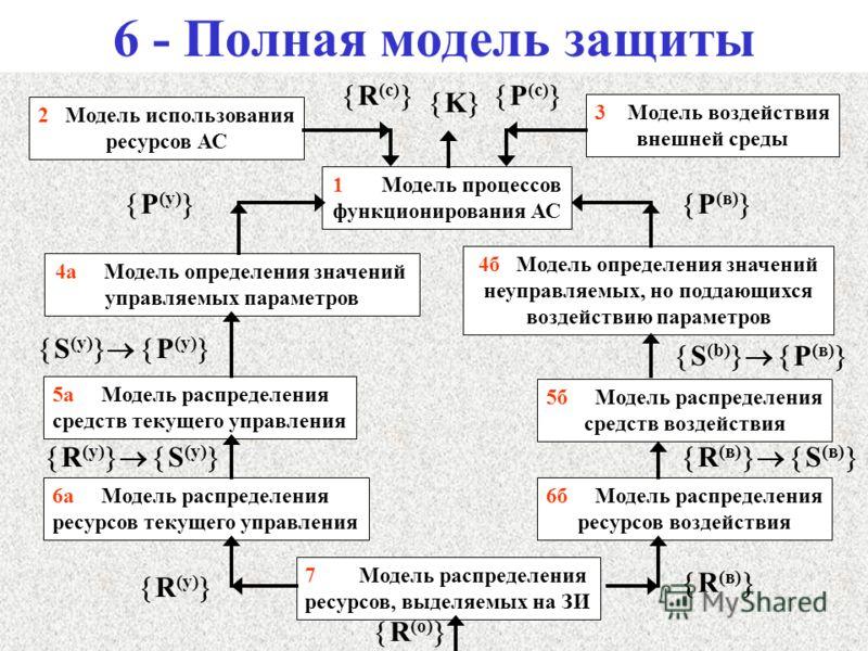 6 - Полная модель защиты 1 Модель процессов функционирования АС 2 Модель использования ресурсов АС 3 Модель воздействия внешней среды 4а Модель определения значений управляемых параметров 4б Модель определения значений неуправляемых, но поддающихся в