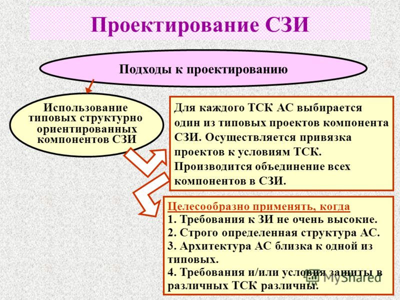Подходы к проектированию Использование типовых структурно ориентированных компонентов СЗИ Проектирование СЗИ Для каждого ТСК АС выбирается один из типовых проектов компонента СЗИ. Осуществляется привязка проектов к условиям ТСК. Производится объедине