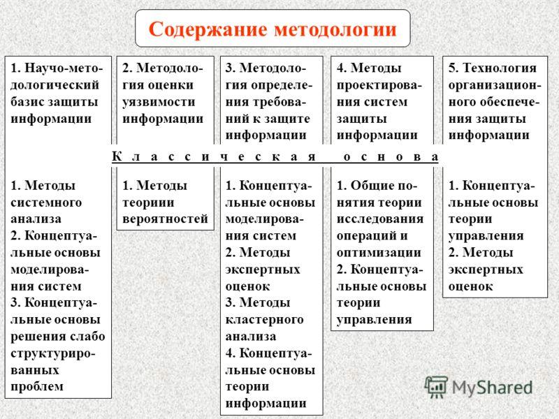 Содержание методологии 2. Методоло- гия оценки уязвимости информации 1. Методы теориии вероятностей 5. Технология организацион- ного обеспече- ния защиты информации 1. Концептуа- льные основы теории управления 2. Методы экспертных оценок 1. Научо-мет