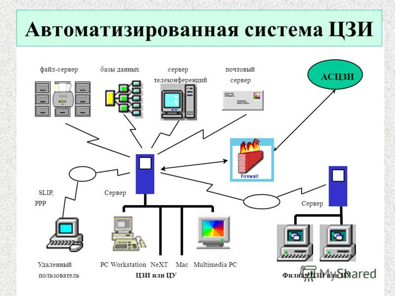 файл-сервер базы данных сервер почтовый телеконференций сервер SLIP, Сервер PPP Сервер Удаленный PC Workstation NeXT Mac Multimedia PC пользовательЦЗИ или ЦУ Филиал ЦЗИ или ЦУ АСЦЗИ Автоматизированная система ЦЗИ