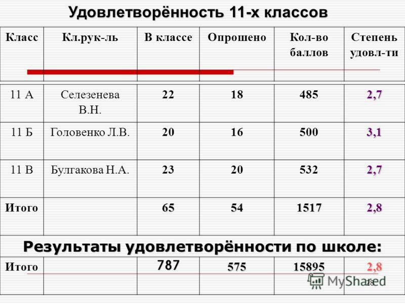 28 Удовлетворённость 11-х классов КлассКл.рук-льВ классеОпрошеноКол-во баллов Степень удовл-ти 11 АСелезенева В.Н. 22184852,7 11 БГоловенко Л.В.20165003,1 11 ВБулгакова Н.А.23205322,7 Итого655415172,8 Результаты удовлетворённости по школе: Итого78757