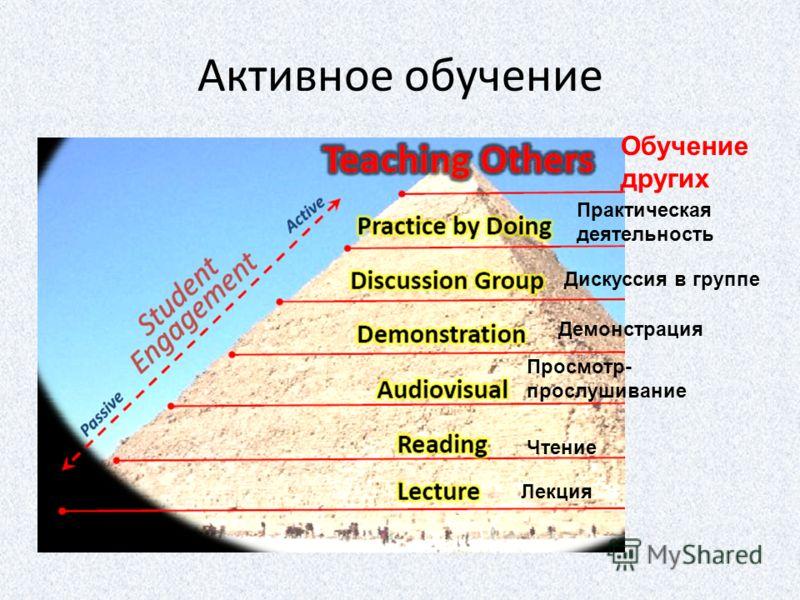 Активное обучение Лекция Чтение Просмотр- прослушивание Демонстрация Дискуссия в группе Практическая деятельность Обучение других
