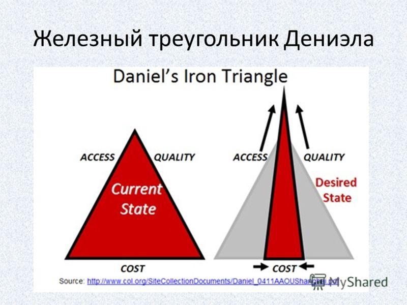 Железный треугольник Дениэла