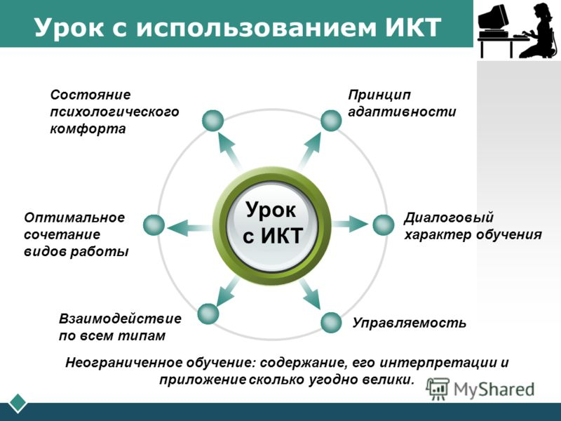 LOGO Урок с использованием ИКТ Урок с ИКТ Принцип адаптивности Состояние психологического комфорта Диалоговый характер обучения Управляемость Оптималь