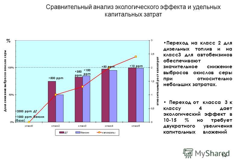 14 Сравнительный анализ экологического эффекта и удельных капитальных затрат Переход на класс 2 для дизельных топлив и на класс3 для автобензинов обеспечивают значительное снижение выбросов окислов серы при относительно небольших затратах. Переход от
