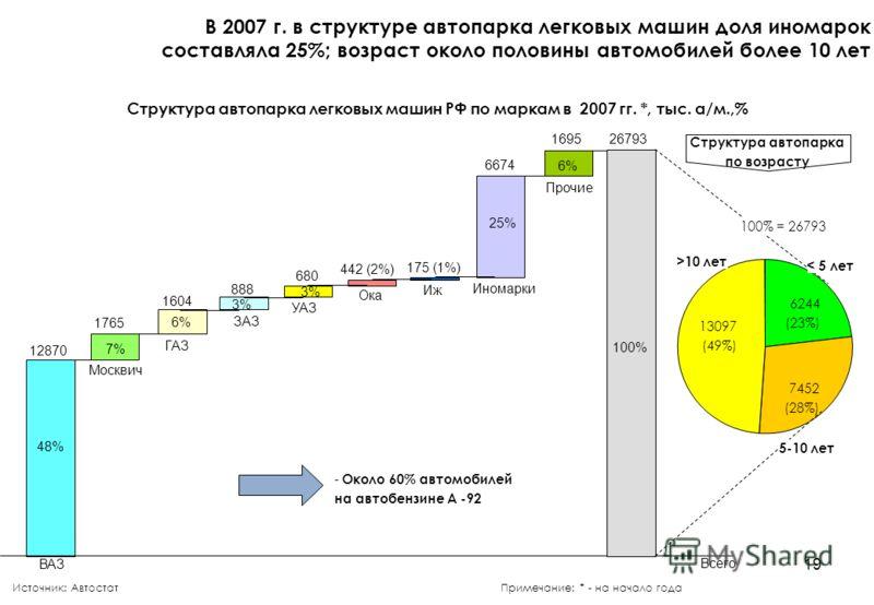 19 Структура автопарка легковых машин РФ по маркам в 2007 гг. *, тыс. а/м.,% В 2007 г. в структуре автопарка легковых машин доля иномарок составляла 25%; возраст около половины автомобилей более 10 лет Источник: АвтостатПримечание: * - на начало года