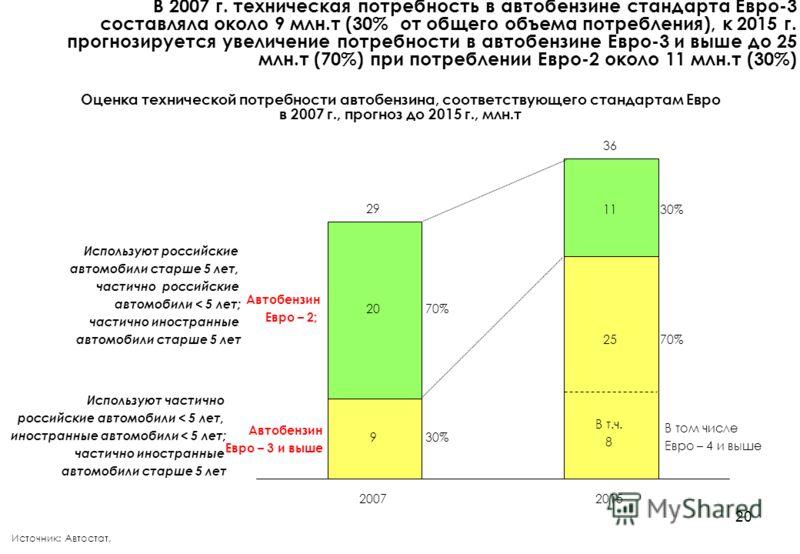20 Оценка технической потребности автобензина, соответствующего стандартам Евро в 2007 г., прогноз до 2015 г., млн.т В 2007 г. техническая потребность в автобензине стандарта Евро-3 составляла около 9 млн.т (30% от общего объема потребления), к 2015