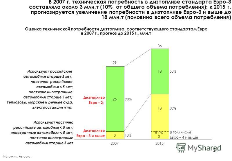 21 Оценка технической потребности дизтоплива, соответствующего стандартам Евро в 2007 г., прогноз до 2015 г., млн.т В 2007 г. техническая потребность в дизтопливе стандарта Евро-3 составляла около 3 млн.т (10% от общего объема потребления); к 2015 г.