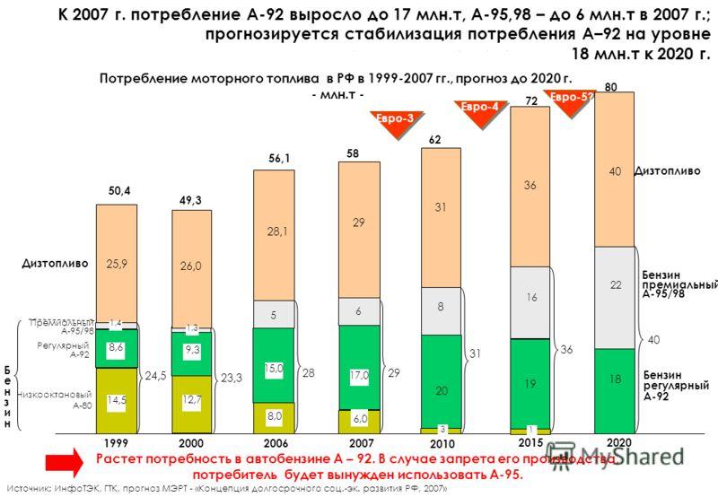 8 К 2007 г. потребление А-92 выросло до 17 млн.т, А-95,98 – до 6 млн.т в 2007 г.; прогнозируется стабилизация потребления А–92 на уровне 18 млн.т к 2020 г. Потребление моторного топлива в РФ в 1999-2007 гг., прогноз до 2020 г. - млн.т - 200619992000