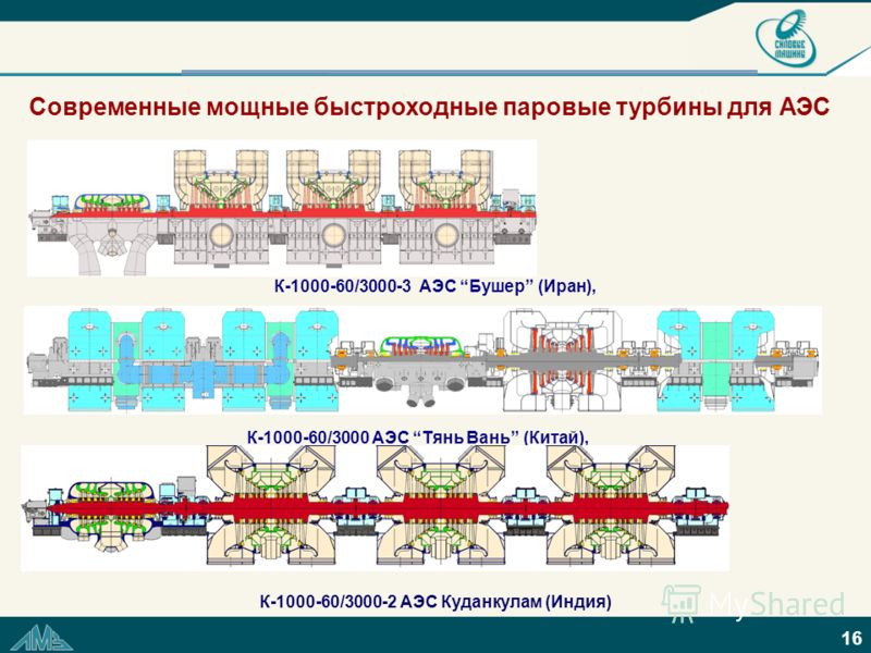 16 Современные мощные быстроходные паровые турбины для АЭС К-1000-60/3000 АЭС Тянь Вань (Китай), К-1000-60/3000-2 АЭС Куданкулам (Индия) К-1000-60/3000-3 АЭС Бушер (Иран),