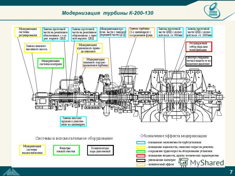 7 Модернизация турбины К-200-130