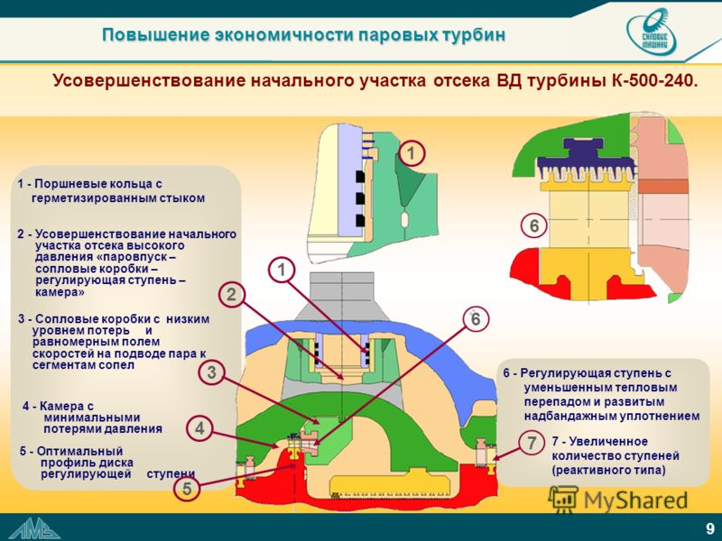 9 Усовершенствование начального участка отсека ВД турбины К-500-240. 2 - Усовершенствование начального участка отсека высокого давления «паровпуск – сопловые коробки – регулирующая ступень – камера» 6 - Регулирующая ступень с уменьшенным тепловым пер
