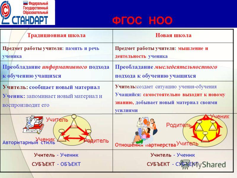 Деятельность учителя и деятельность ученика