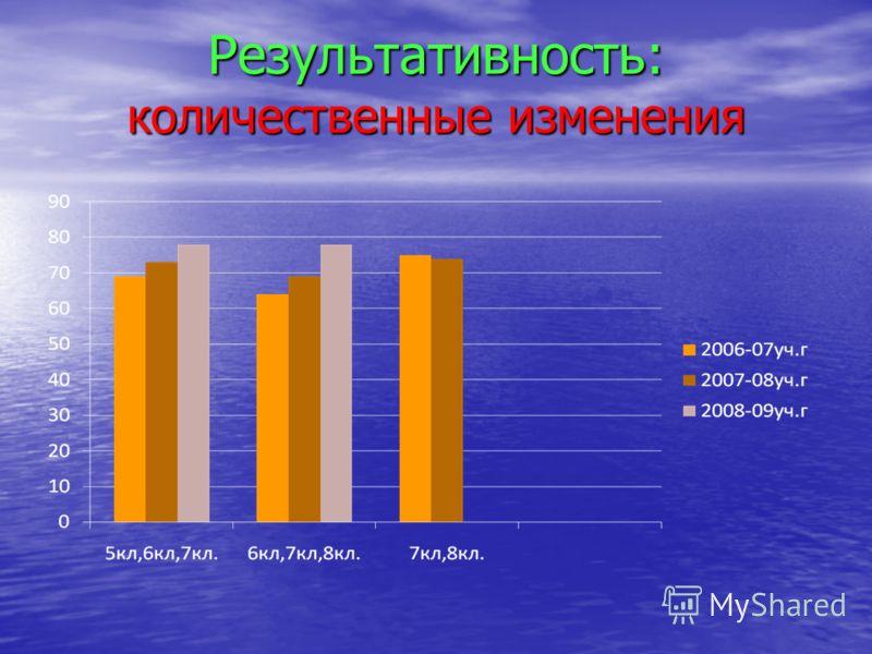 Результативность: количественные изменения