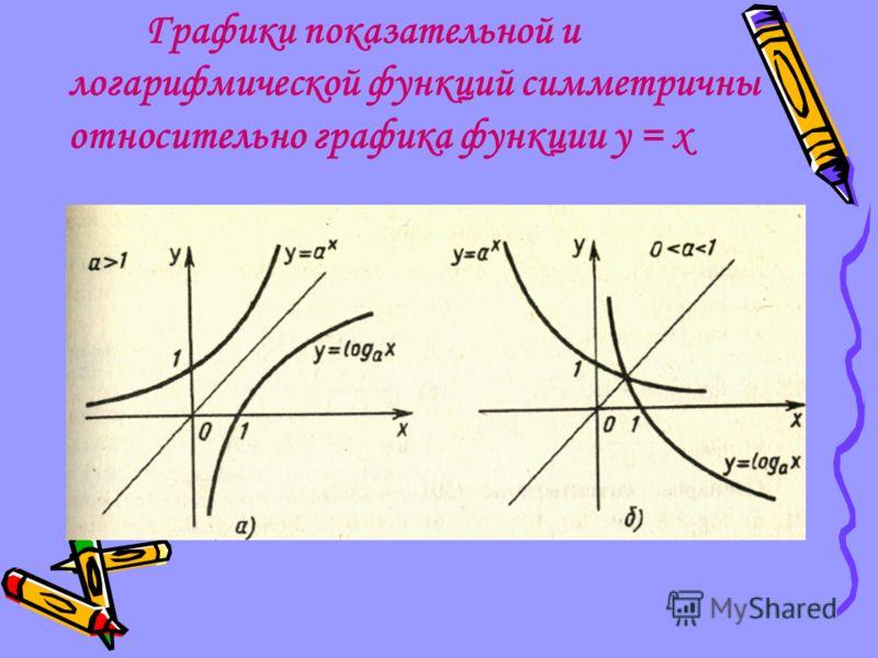 Графики показательной и логарифмической функций симметричны относительно графика функции y = x