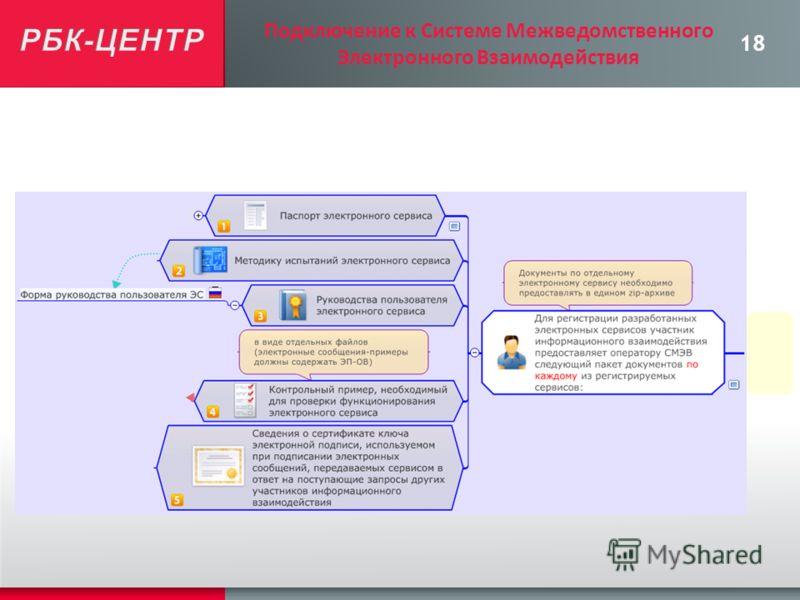 18 Подключение к Системе Межведомственного Электронного Взаимодействия