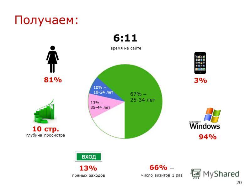 10% – 18-24 лет 67% – 25-34 лет 13% – 35-44 лет 66% число визитов 1 раз Получаем: 81% 6:11 94% 3%3% 10 стр. глубина просмотра 13% прямых заходов время на сайте 20