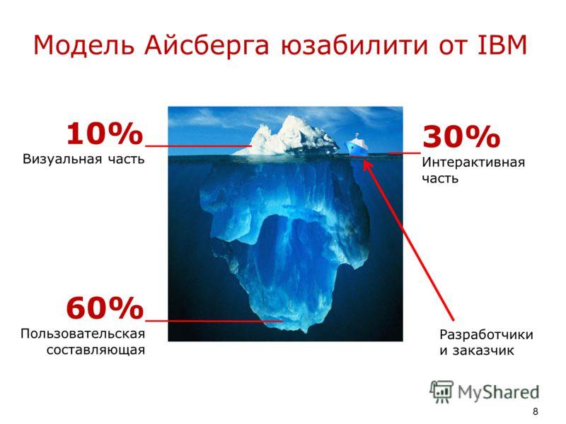 Модель Айсберга юзабилити от IBM 8 10% Визуальная часть 30% Интерактивная часть 60% Пользовательская составляющая Разработчики и заказчик