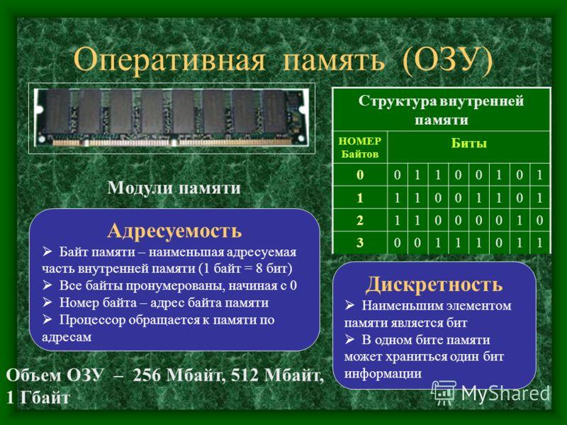 Оперативная память (ОЗУ) Модули памяти Дискретность Наименьшим элементом памяти является бит В одном бите памяти может храниться один бит информации Структура внутренней памяти НОМЕР Байтов Биты 001100101 111001101 211000010 300111011 Адресуемость Ба
