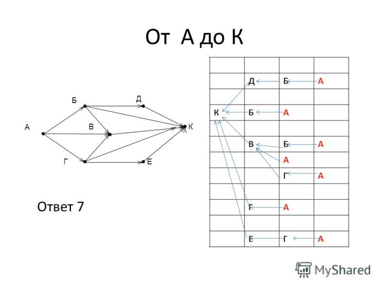 Г В А К Е Б Д Ответ 7