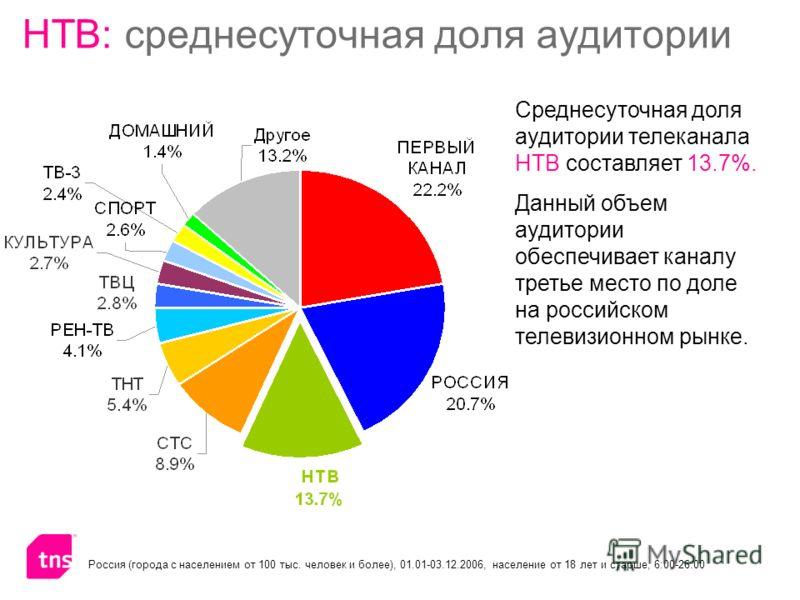 НТВ: среднесуточная доля аудитории Россия (города с населением от 100 тыс. человек и более), 01.01-03.12.2006, население от 18 лет и старше, 6:00-26:00 Среднесуточная доля аудитории телеканала НТВ составляет 13.7%. Данный объем аудитории обеспечивает