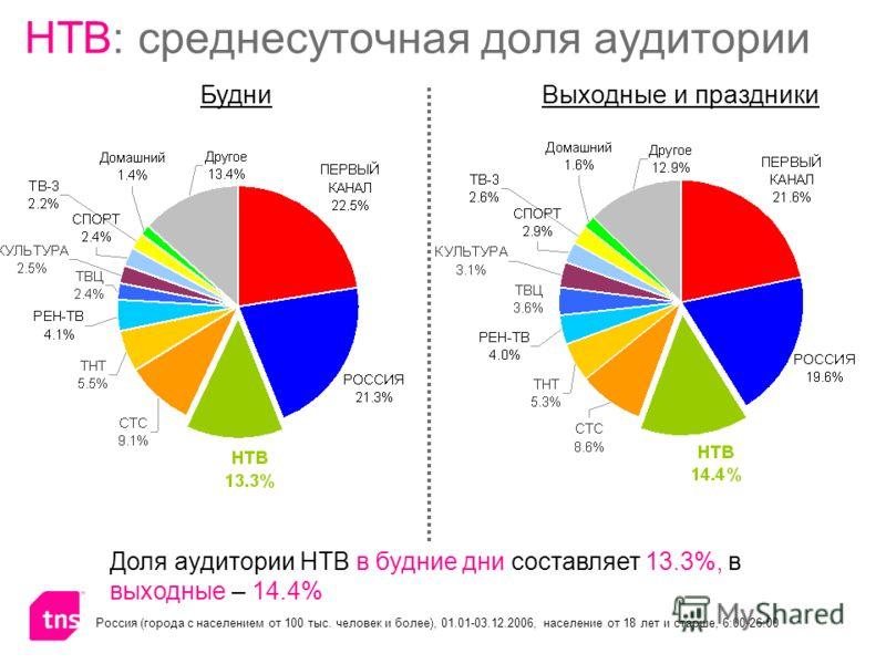НТВ: среднесуточная доля аудитории БудниВыходные и праздники Россия (города с населением от 100 тыс. человек и более), 01.01-03.12.2006, население от 18 лет и старше, 6:00-26:00 Доля аудитории НТВ в будние дни составляет 13.3%, в выходные – 14.4%