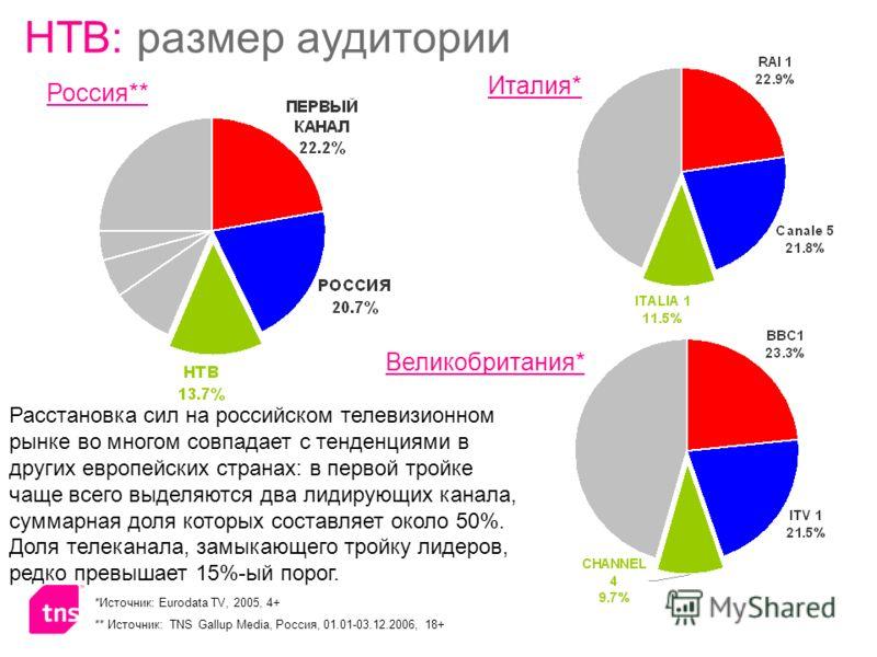 *Источник: Eurodata TV, 2005, 4+ ** Источник: TNS Gallup Media, Россия, 01.01-03.12.2006, 18+ Расстановка сил на российском телевизионном рынке во многом совпадает с тенденциями в других европейских странах: в первой тройке чаще всего выделяются два