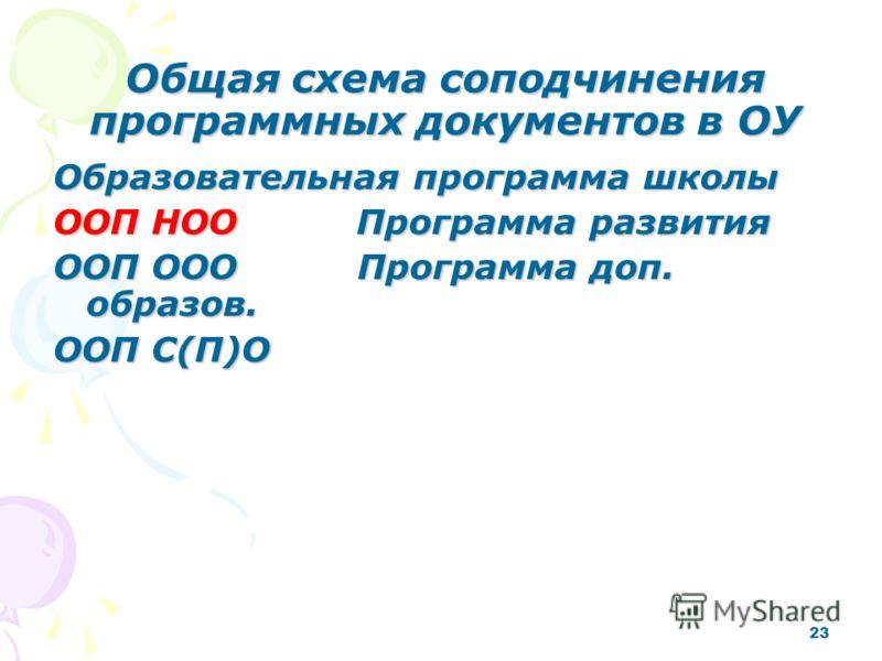 23 Общая схема соподчинения программных документов в ОУ Образовательная программа школы ООП НОО Программа развития ООП ООО Программа доп. образов. ООП С(П)О