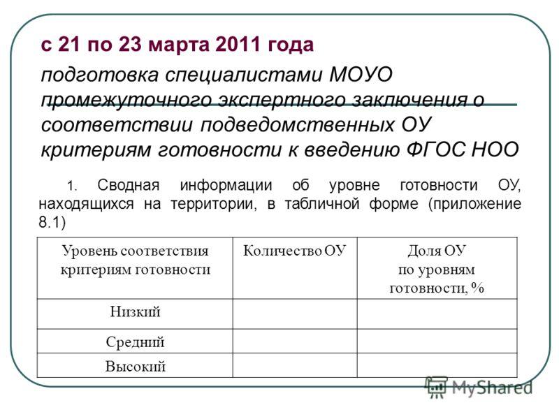с 21 по 23 марта 2011 года подготовка специалистами МОУО промежуточного экспертного заключения о соответствии подведомственных ОУ критериям готовности к введению ФГОС НОО 1. Сводная информации об уровне готовности ОУ, находящихся на территории, в таб