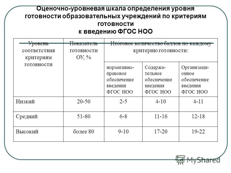 Оценочно-уровневая шкала определения уровня готовности образовательных учреждений по критериям готовности к введению ФГОС НОО Уровень соответствия критериям готовности Показатель готовности ОУ, % Итоговое количество баллов по каждому критерию готовно