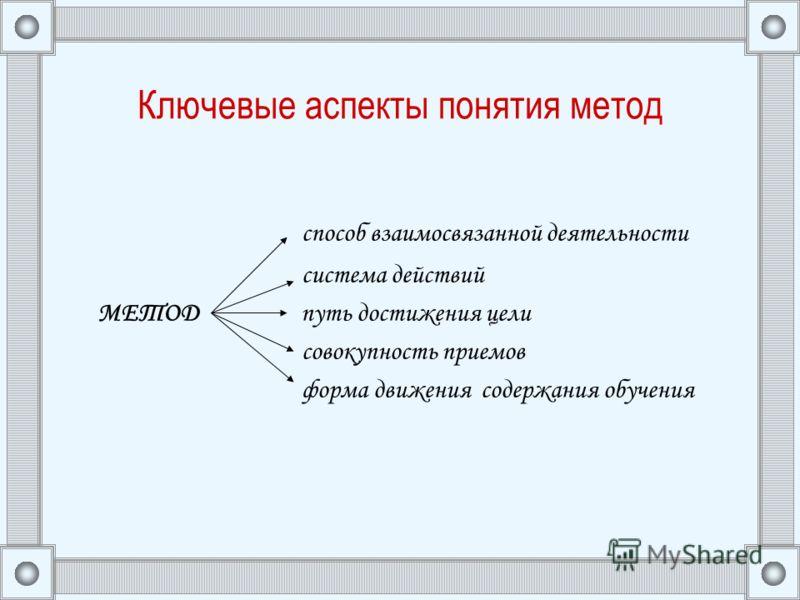 Ключевые аспекты понятия метод способ взаимосвязанной деятельности система действий МЕТОД путь достижения цели совокупность приемов форма движения содержания обучения