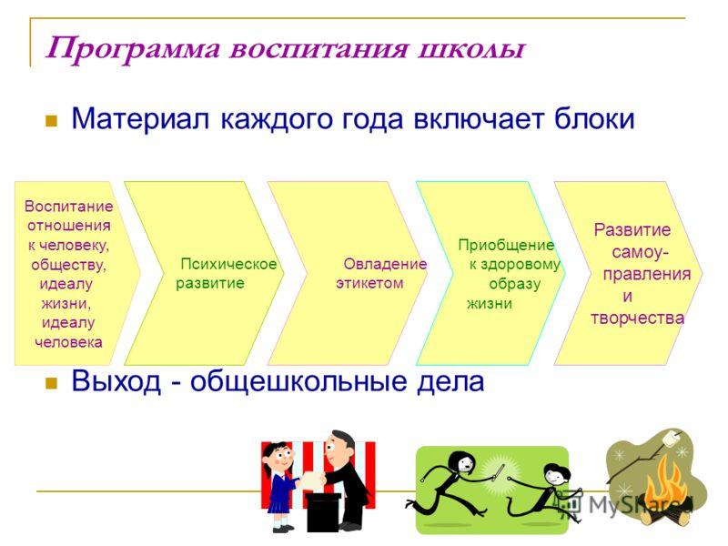 Программа воспитания школы Материал каждого года включает блоки Выход - общешкольные дела Воспитание отношения к человеку, обществу, идеалу жизни, идеалу человека Психическое развитие Овладение этикетом Развитие самоу- правления и творчества Приобщен