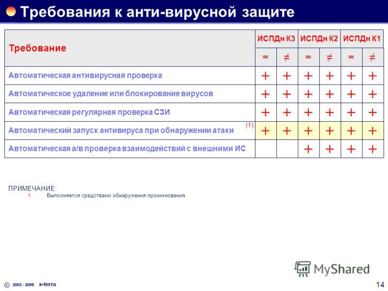 14 Требования к анти-вирусной защите Требование === ИСПДн К3ИСПДн К2ИСПДн К1 Автоматическая антивирусная проверка ++++++ Автоматическое удаление или блокирование вирусов ++++++ Автоматическая регулярная проверка СЗИ ++++++ Автоматический запуск антив