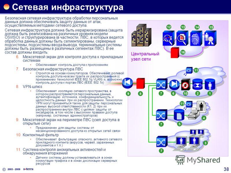 38 Сетевая инфраструктура Безопасная сетевая инфраструктура обработки персональных данных должна обеспечивать защиту данных от атак, осуществляемых методами сетевого доступа. Сетевая инфраструктура должна быть иерархизирована (защита должна быть реал