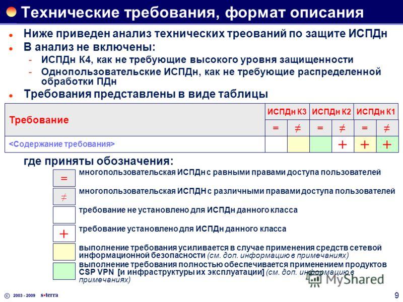 9 Технические требования, формат описания Ниже приведен анализ технических треований по защите ИСПДн В анализ не включены: ИСПДн К4, как не требующие высокого уровня защищенности Однопользовательские ИСПДн, как не требующие распределенной обработки