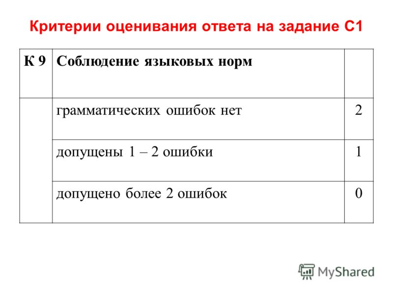 Критерии оценивания ответа на задание С1 К 9Соблюдение языковых норм грамматических ошибок нет2 допущены 1 – 2 ошибки1 допущено более 2 ошибок0