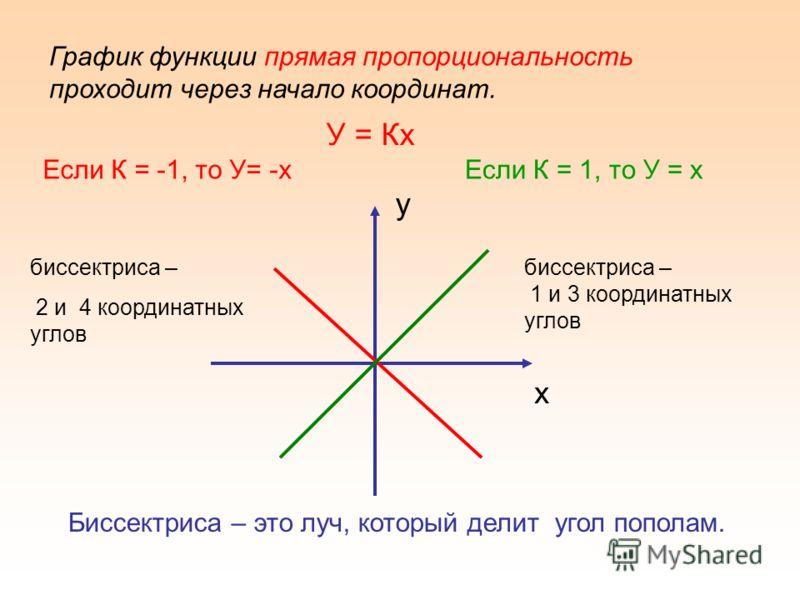 График функции прямая пропорциональность проходит через начало координат. Если К = -1, то У= -хЕсли К = 1, то У = х у х биссектриса – 2 и 4 координатных углов биссектриса – 1 и 3 координатных углов Биссектриса – это луч, который делит угол пополам. У
