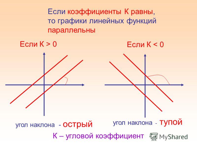 Если коэффициенты К равны, то графики линейных функций параллельны Если К > 0 угол наклона - острый Если К < 0 угол наклона - тупой К – угловой коэффициент