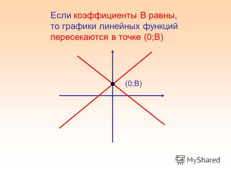 Если коэффициенты В равны, то графики линейных функций пересекаются в точке (0;В) (0;В)