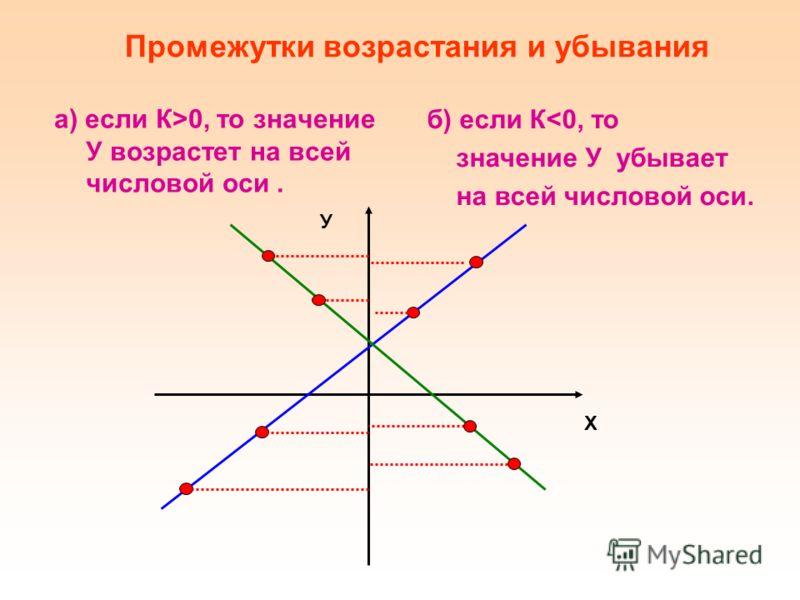 а) если К>0, то значение У возрастет на всей числовой оси. Промежутки возрастания и убывания б) если К