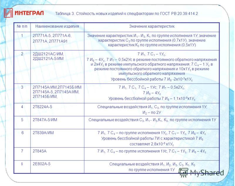 Таблица 3. Стойкость новых изделий к спецфакторам по ГОСТ РВ 20.39.414.2 п/пНаименование изделияЗначение характеристик 1 2П771А-5, 2П771А-6, 2П771А, 2П771А91 Значение характеристик И 1 - И 3, К 1 по группе исполнения 1У, значение характеристик С 3 по