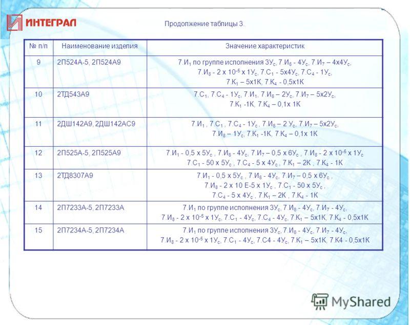 Продолжение таблицы 3. п/пНаименование изделияЗначение характеристик 9 2П524А-5, 2П524А97.И 1 по группе исполнения 3У с, 7.И 6 - 4У с, 7.И 7 – 4x4У с, 7.И 8 - 2 х 10 -5 х 1У с, 7.С 1 - 5x4У с, 7.С 4 - 1У с, 7.К 1 – 5x1К, 7.К 4 - 0,5х1К 102ТД543А97.С