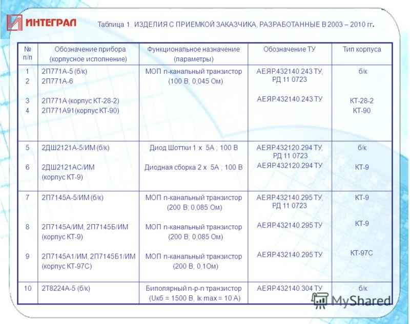 п/п Обозначение прибора (корпусное исполнение) Функциональное назначение (параметры) Обозначение ТУТип корпуса 12341234 2П771А-5 (б/к) 2П771А-6 2П771А (корпус КТ-28-2) 2П771А91(корпус КТ-90) МОП n-канальный транзистор (100 В; 0,045 Ом) АЕЯР.432140.24