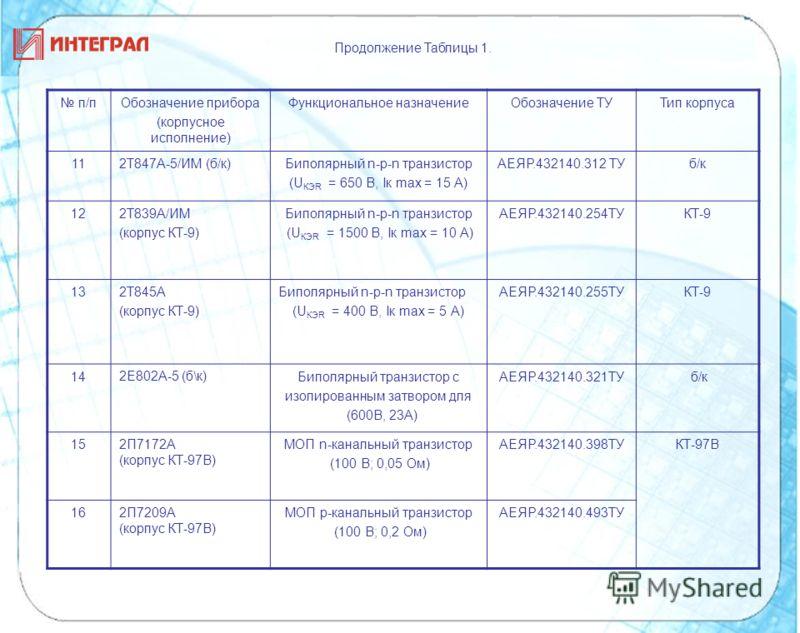 Продолжение Таблицы 1. п/пОбозначение прибора (корпусное исполнение) Функциональное назначениеОбозначение ТУТип корпуса 112Т847А-5/ИМ (б/к)Биполярный n-p-n транзистор (U КЭR = 650 В, Iк mах = 15 А) АЕЯР.432140.312 ТУб/к 122Т839А/ИМ (корпус КТ-9) Бипо