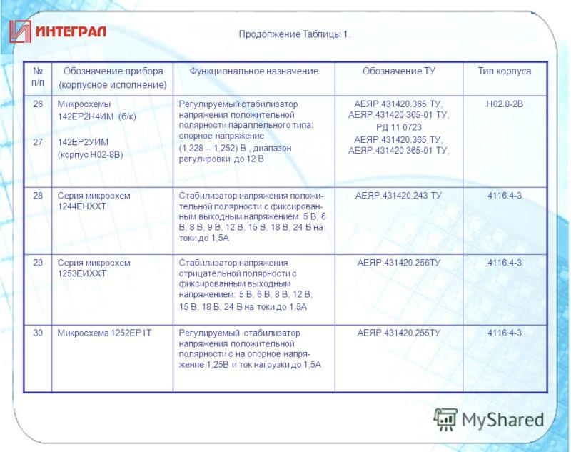 п/п Обозначение прибора (корпусное исполнение) Функциональное назначениеОбозначение ТУТип корпуса 26 27 Микросхемы 142ЕР2Н4ИМ (б/к) 142ЕР2УИМ (корпус Н02-8В) Регулируемый стабилизатор напряжения положительной полярности параллельного типа: опорное на